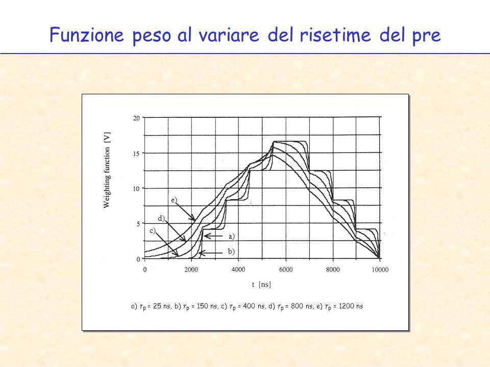 Funzione peso al variare del risetime del pre