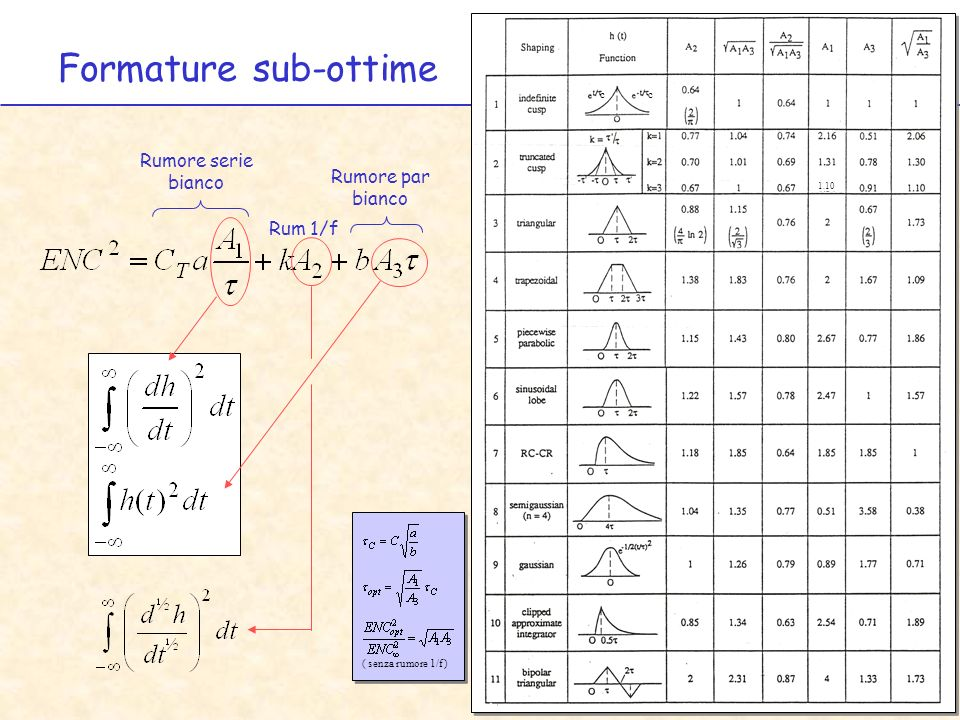 Formature sub-ottime Rumore serie bianco Rumore par bianco Rum 1/f c c