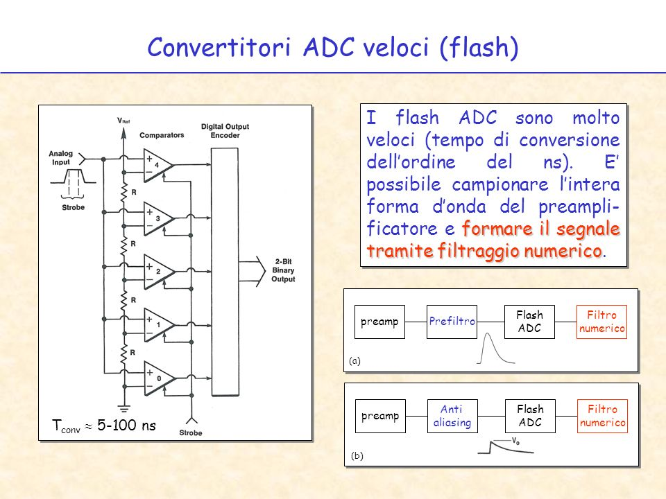 Convertitori ADC veloci (flash)