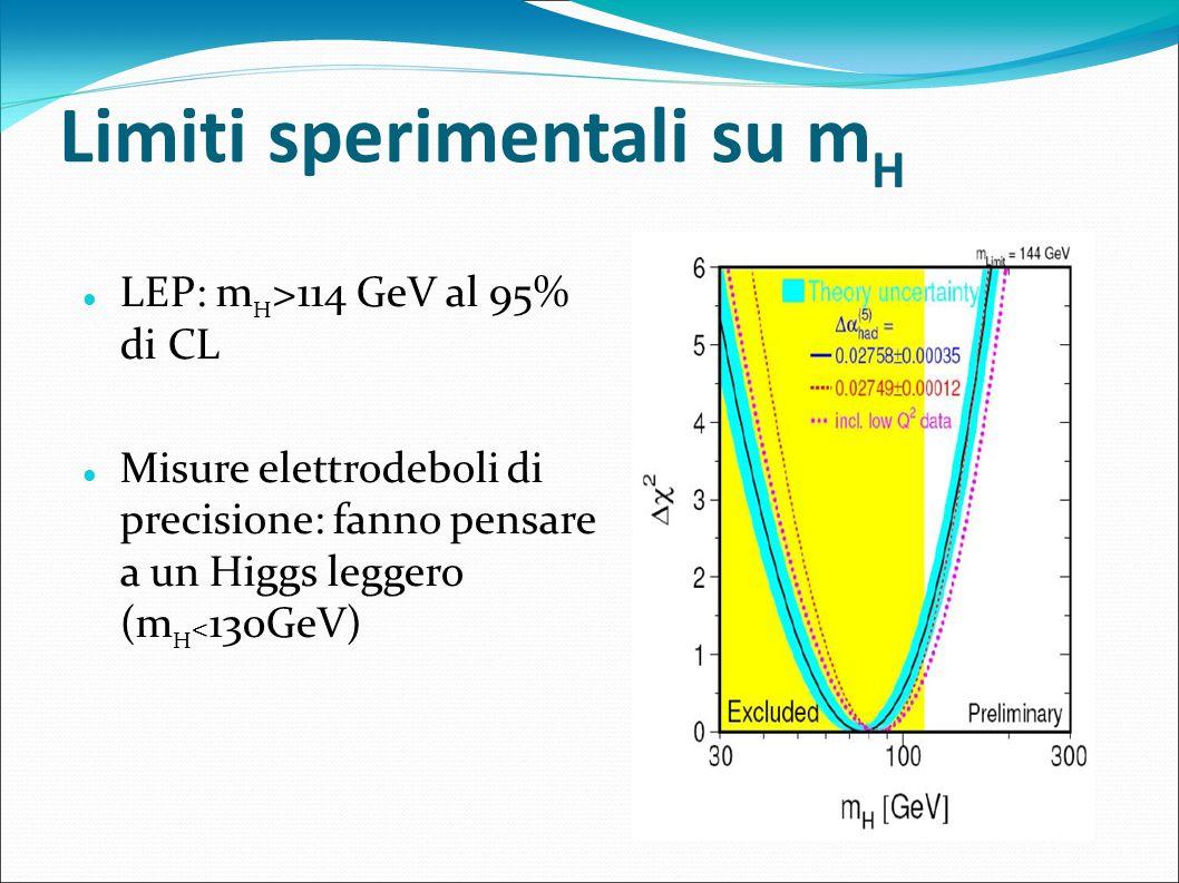 Limiti sperimentali su mH