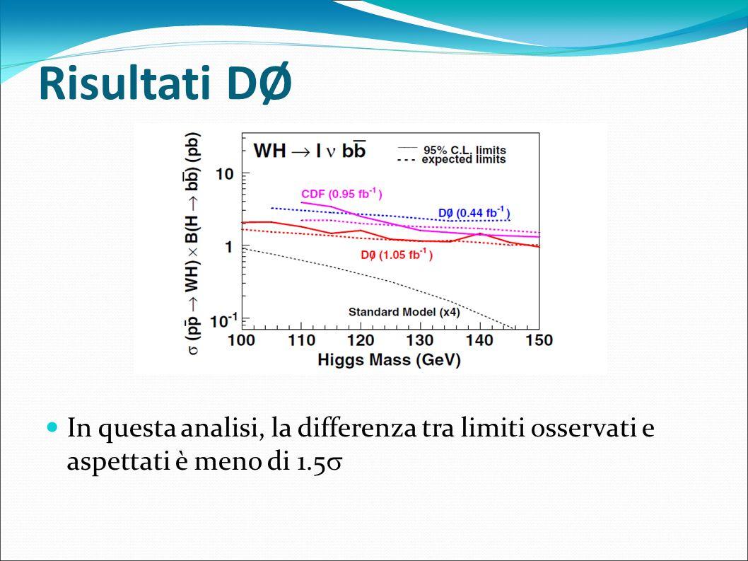 Risultati DØ In questa analisi, la differenza tra limiti osservati e aspettati è meno di 1.5 52