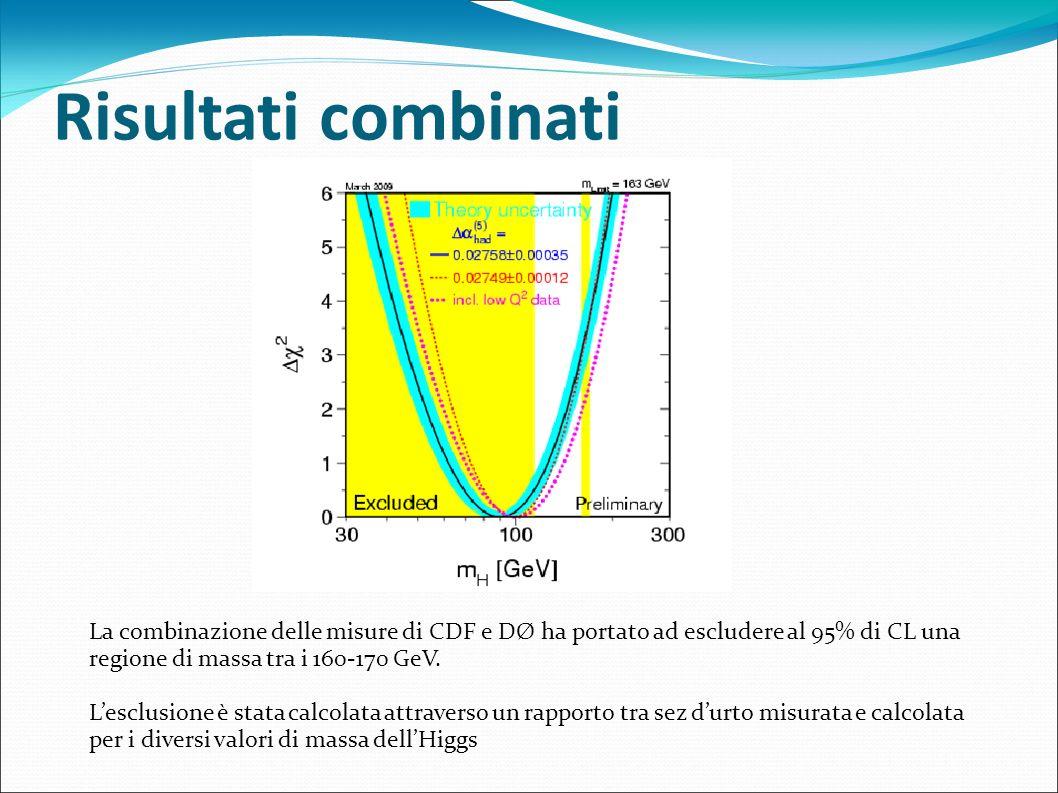 Risultati combinati La combinazione delle misure di CDF e DØ ha portato ad escludere al 95% di CL una regione di massa tra i 160-170 GeV.