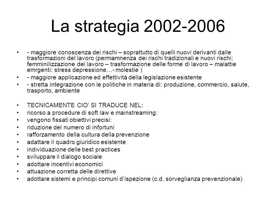 La strategia 2002-2006