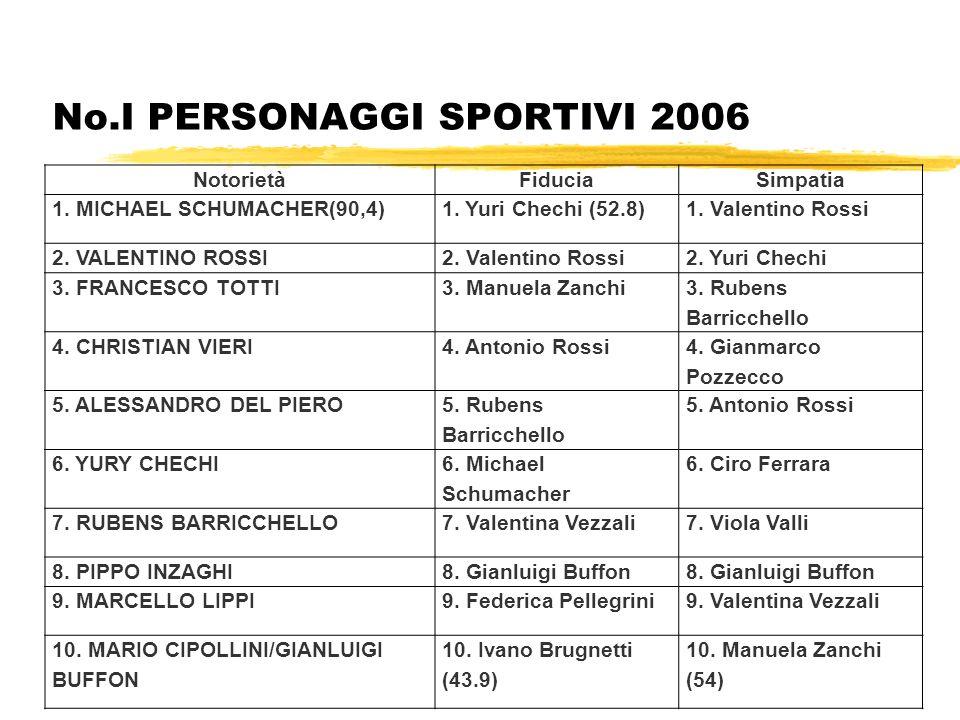 No.I PERSONAGGI SPORTIVI 2006