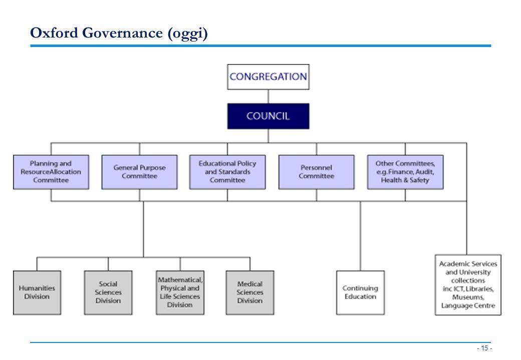 Oxford Governance (oggi)