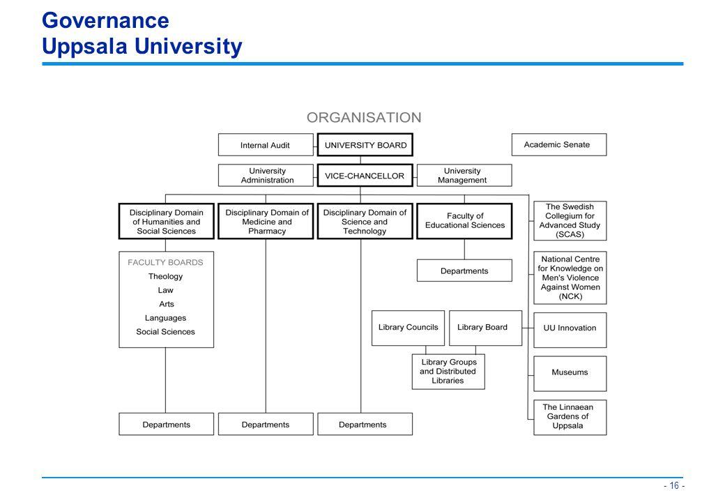 Governance Uppsala University