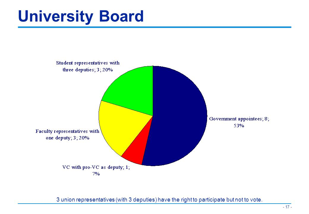 University Board 3 union representatives (with 3 deputies) have the right to participate but not to vote.