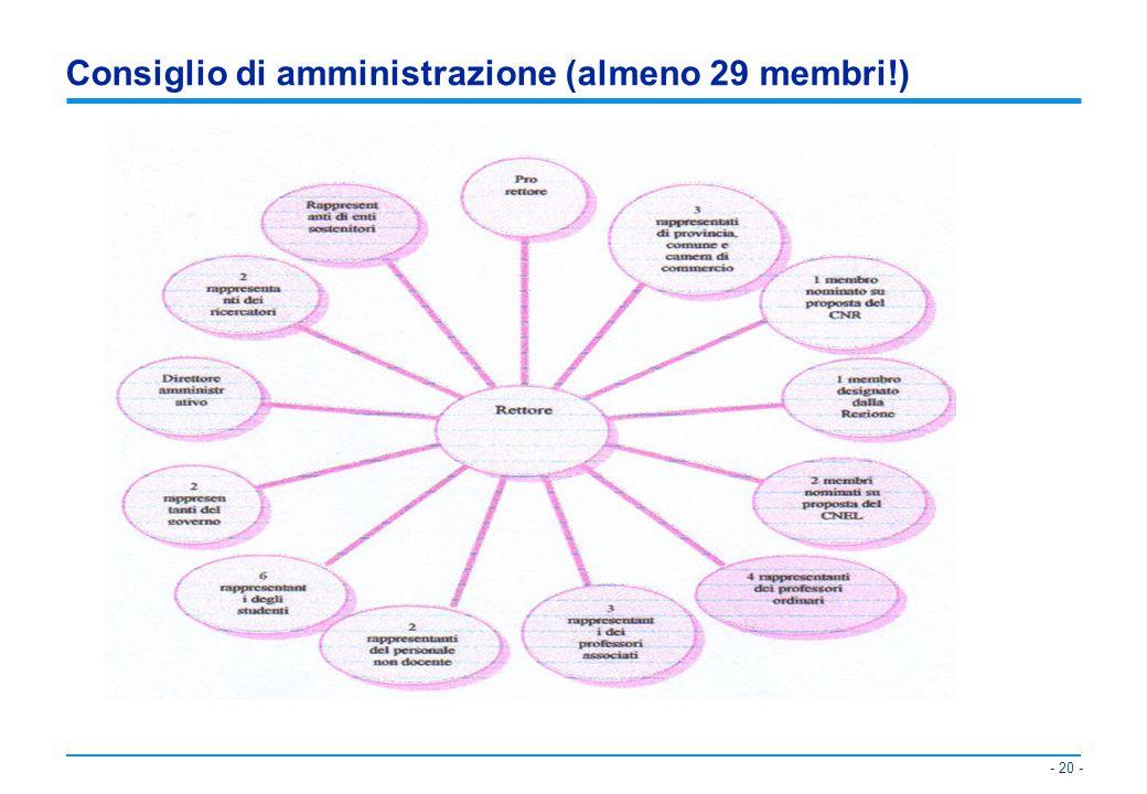 Consiglio di amministrazione (almeno 29 membri!)