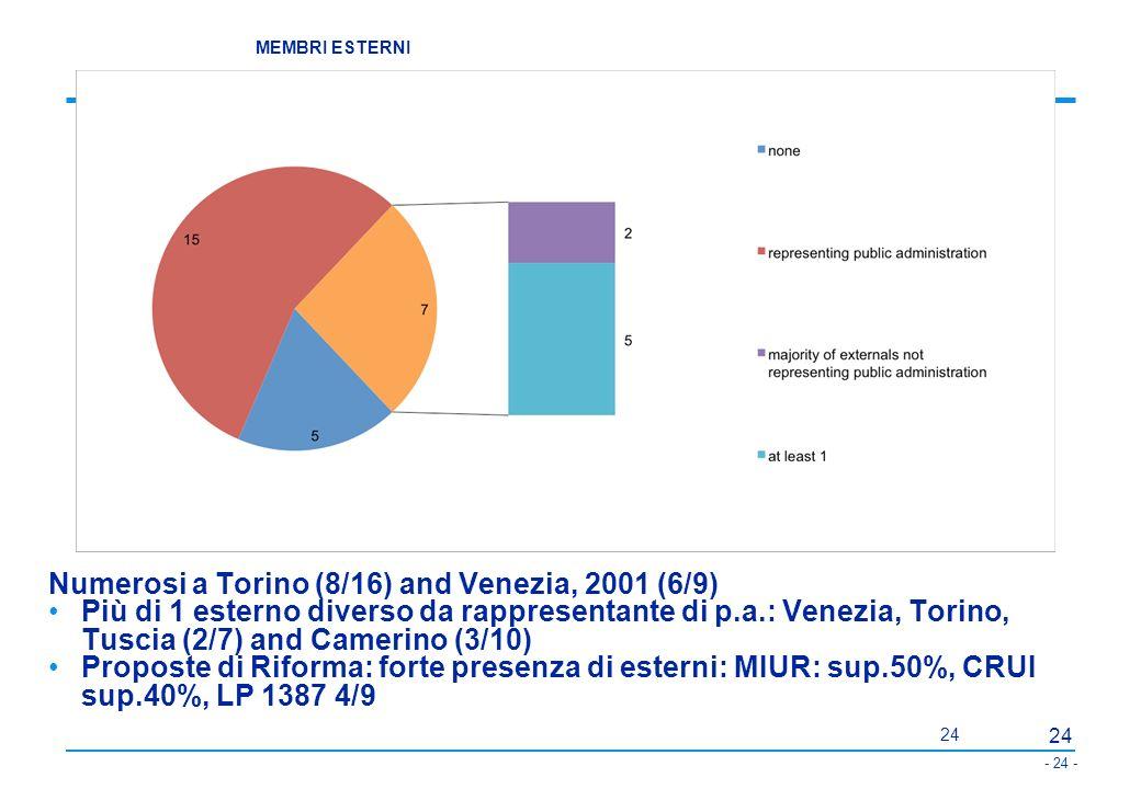 Numerosi a Torino (8/16) and Venezia, 2001 (6/9)