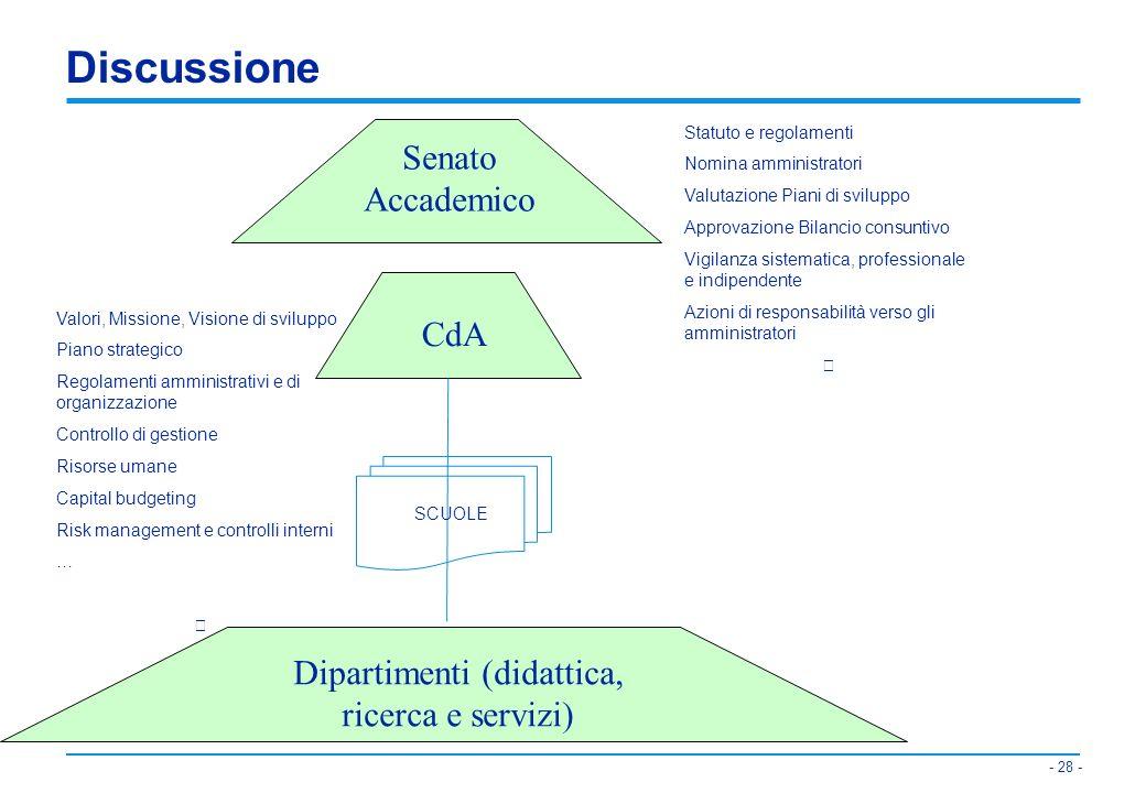Dipartimenti (didattica, ricerca e servizi)