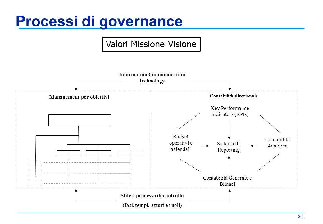Processi di governance