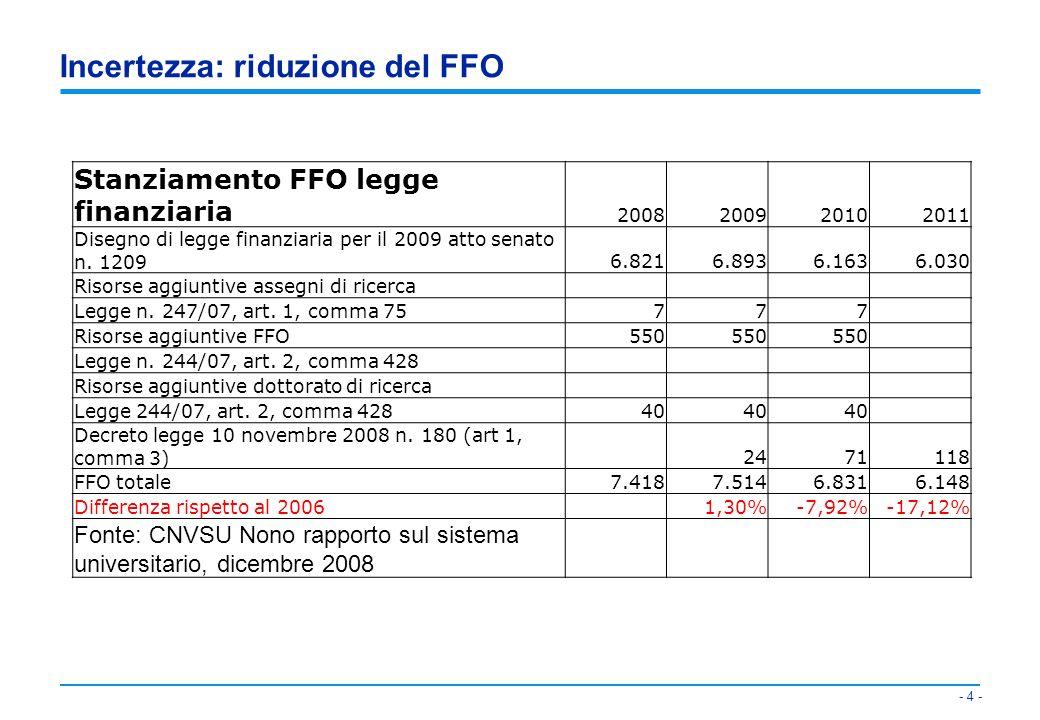 Incertezza: riduzione del FFO