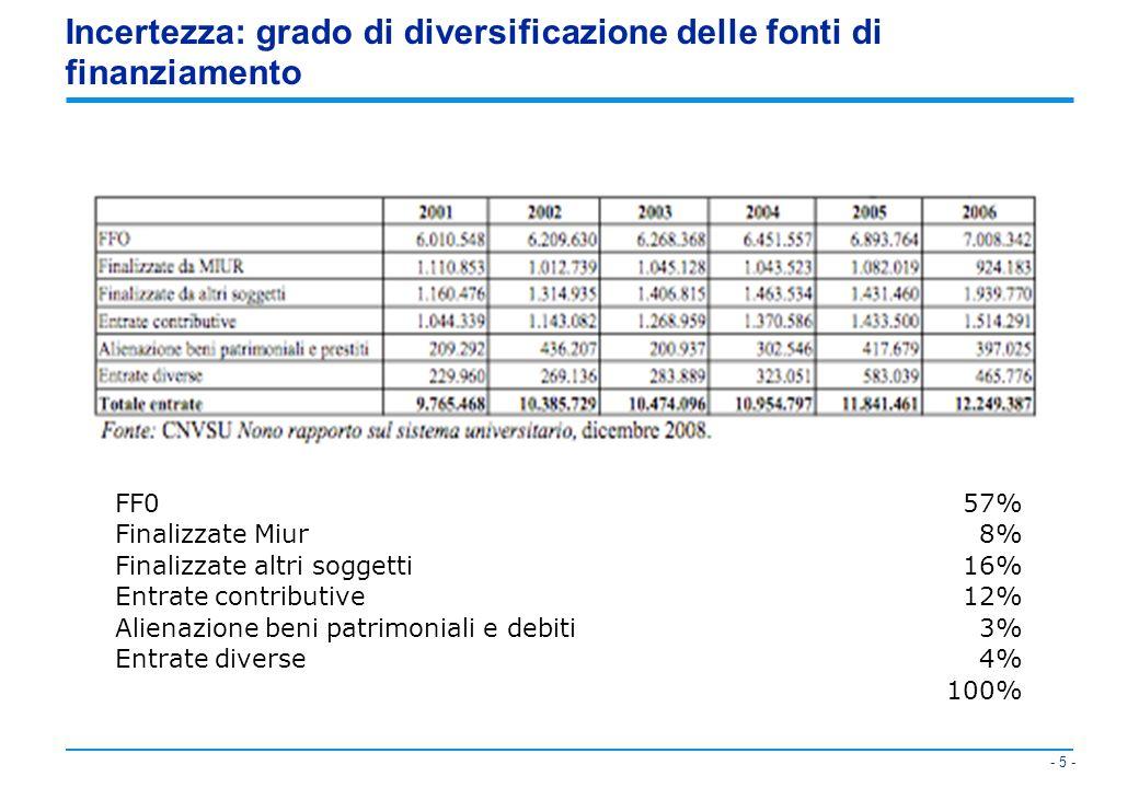 Incertezza: grado di diversificazione delle fonti di finanziamento
