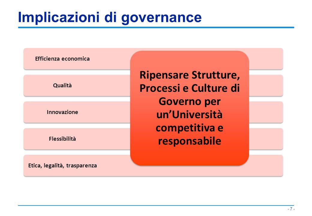 Implicazioni di governance