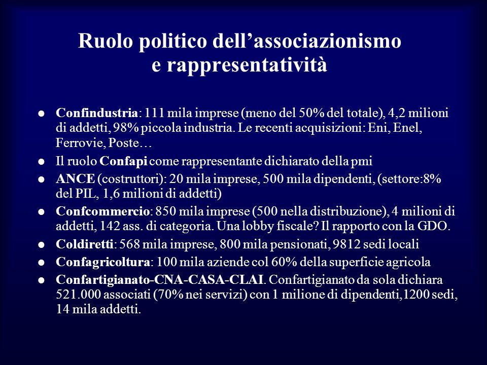 Ruolo politico dell'associazionismo e rappresentatività
