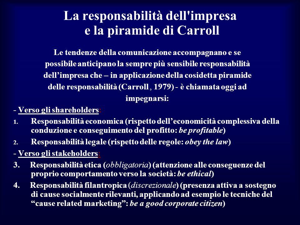 La responsabilità dell impresa e la piramide di Carroll