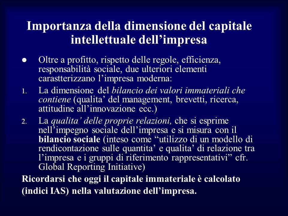 Importanza della dimensione del capitale intellettuale dell'impresa