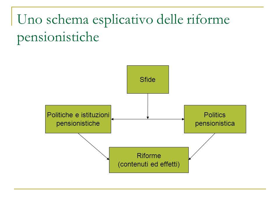 Uno schema esplicativo delle riforme pensionistiche