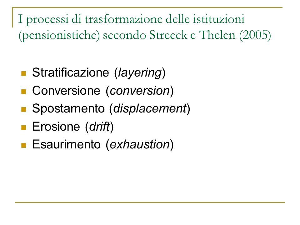 I processi di trasformazione delle istituzioni (pensionistiche) secondo Streeck e Thelen (2005)