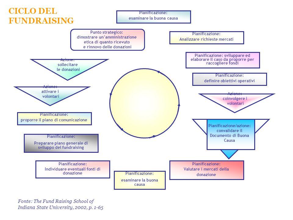 CICLO DEL FUNDRAISING Pianificazione: esaminare la buona causa. Punto strategico: dimostrare un'amministrazione.
