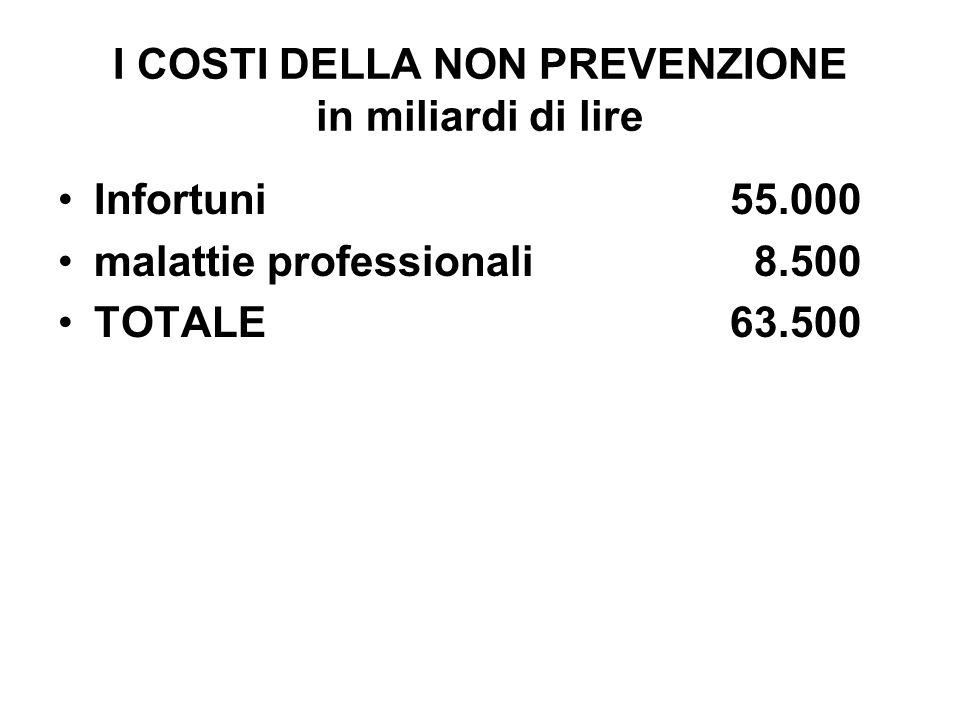 I COSTI DELLA NON PREVENZIONE in miliardi di lire