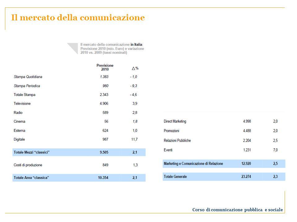 Il mercato della comunicazione