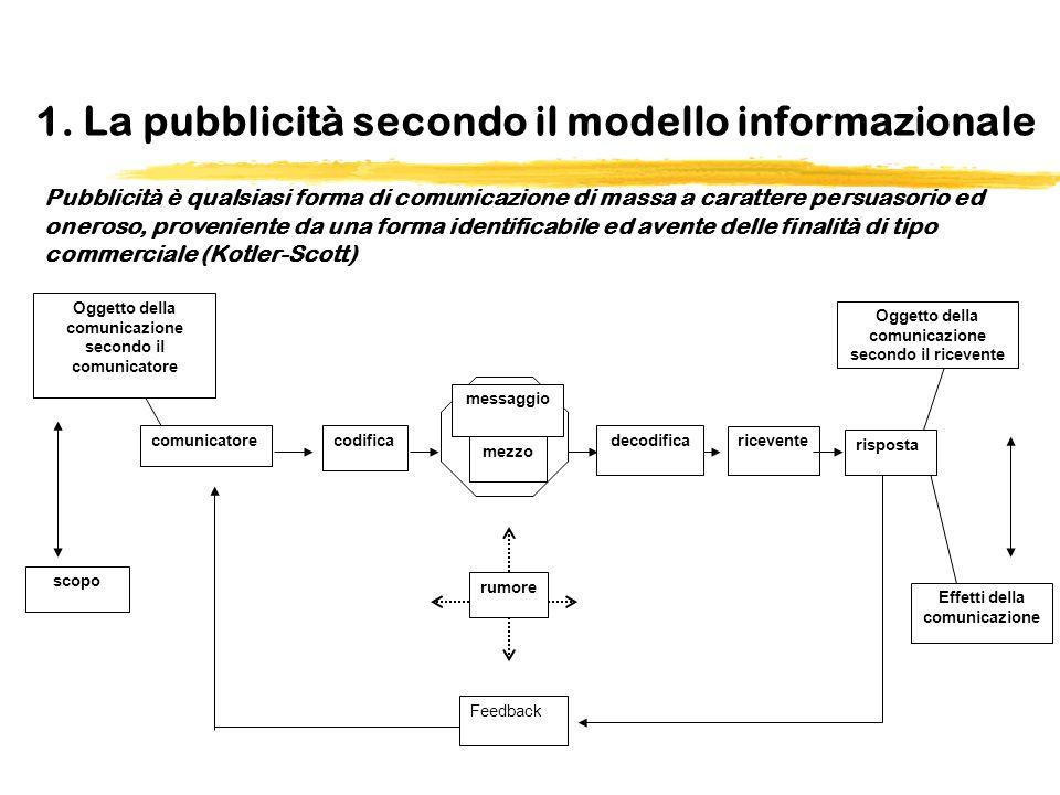 1. La pubblicità secondo il modello informazionale