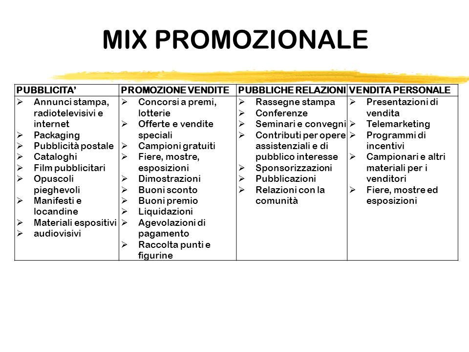 MIX PROMOZIONALE PUBBLICITA' PROMOZIONE VENDITE PUBBLICHE RELAZIONI
