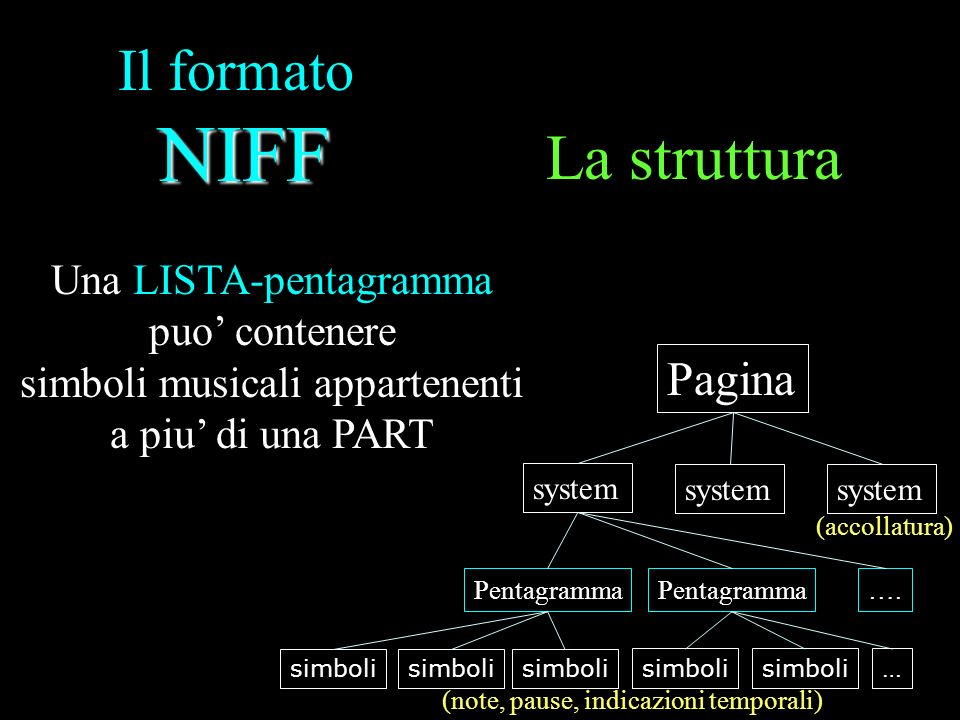 La struttura Il formato NIFF Pagina