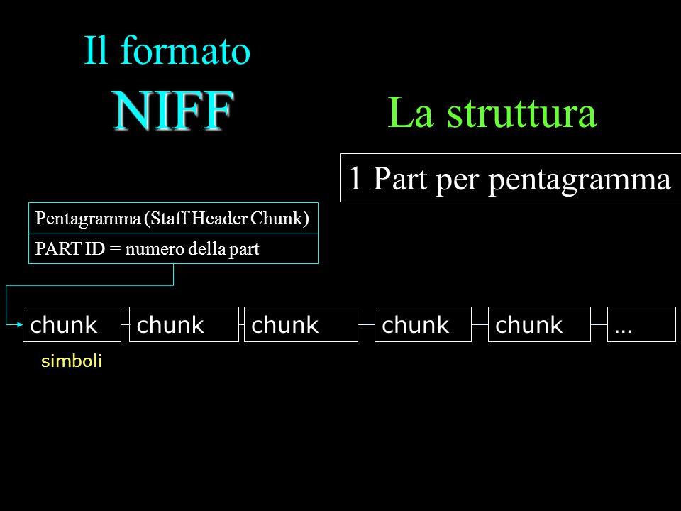 La struttura Il formato NIFF 1 Part per pentagramma chunk chunk chunk
