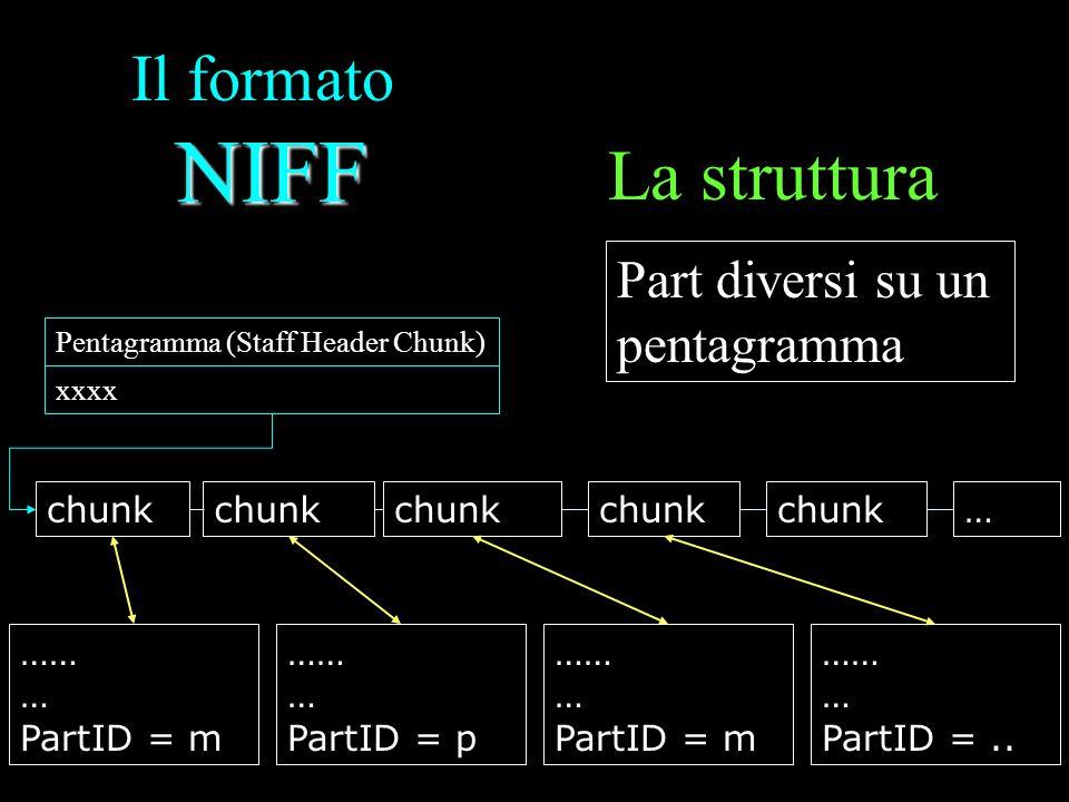 La struttura Il formato NIFF Part diversi su un pentagramma chunk