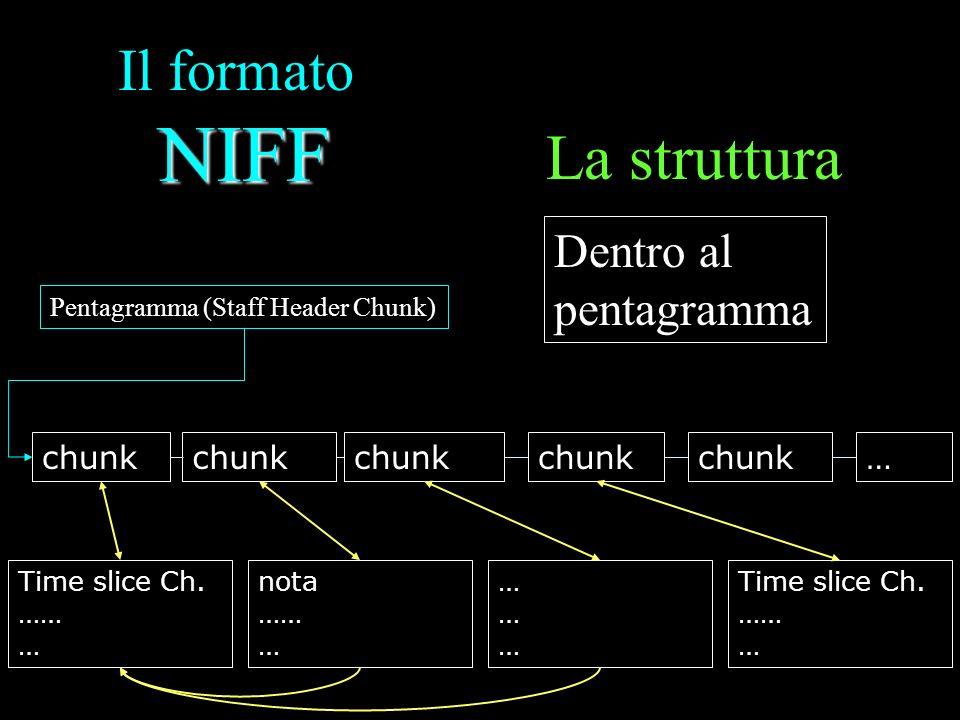La struttura Il formato NIFF Dentro al pentagramma chunk chunk chunk