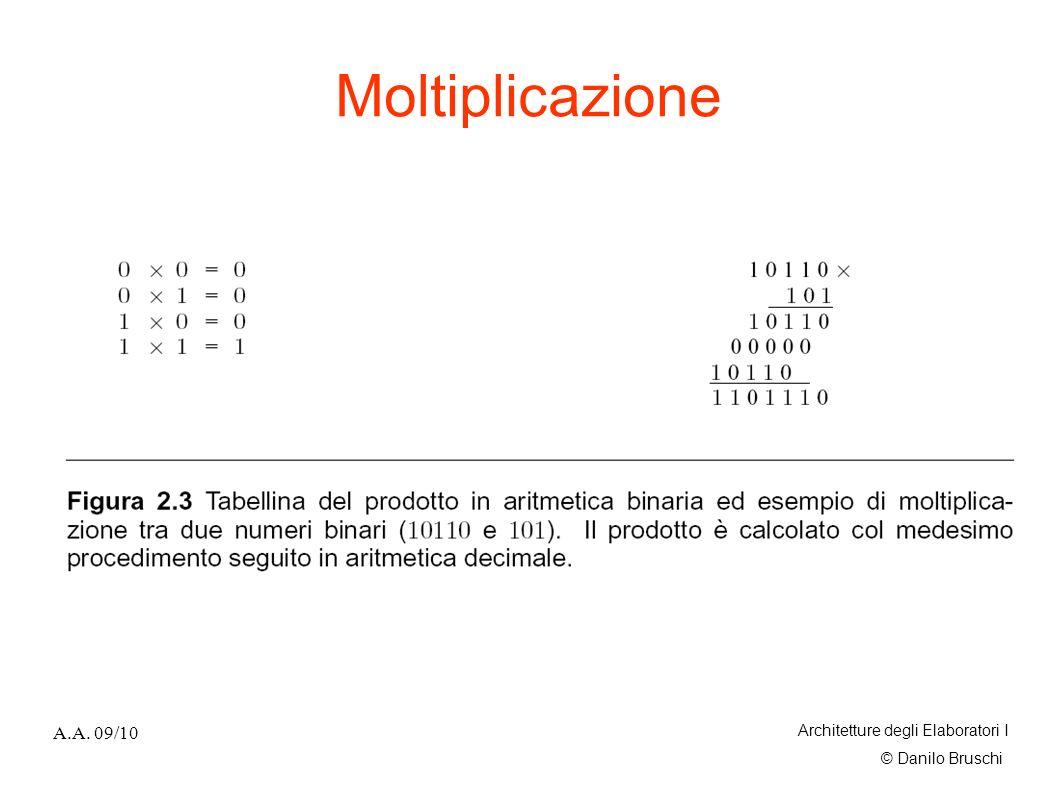 Moltiplicazione A.A. 09/10 Architetture degli Elaboratori I