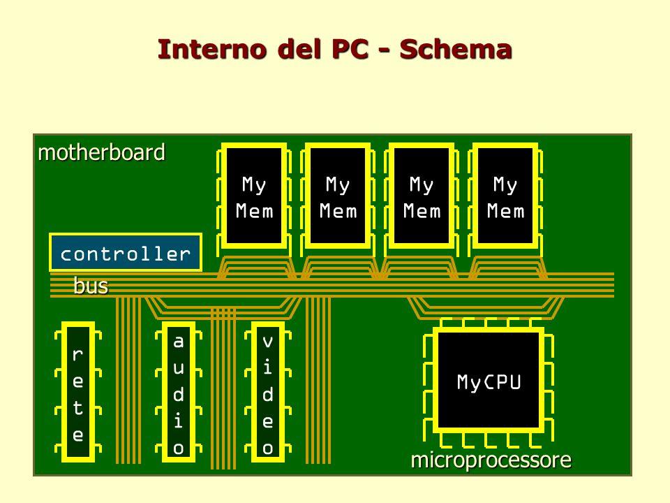Interno del PC - Schema motherboard My Mem My Mem My Mem My Mem