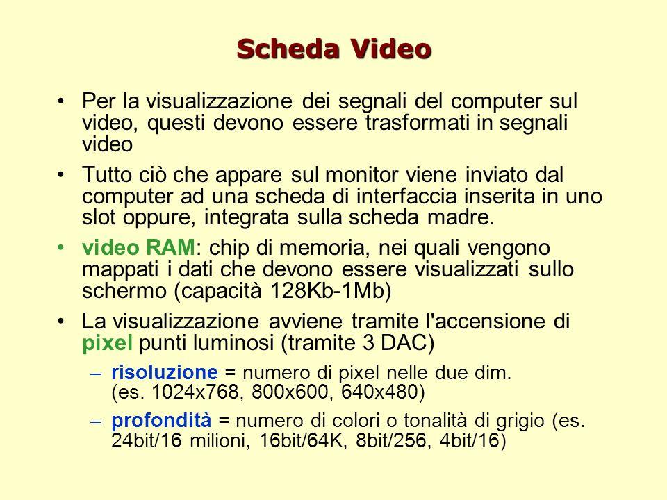 Scheda Video Per la visualizzazione dei segnali del computer sul video, questi devono essere trasformati in segnali video.