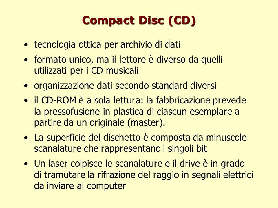 Compact Disc (CD) tecnologia ottica per archivio di dati