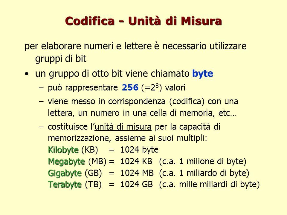 Codifica - Unità di Misura