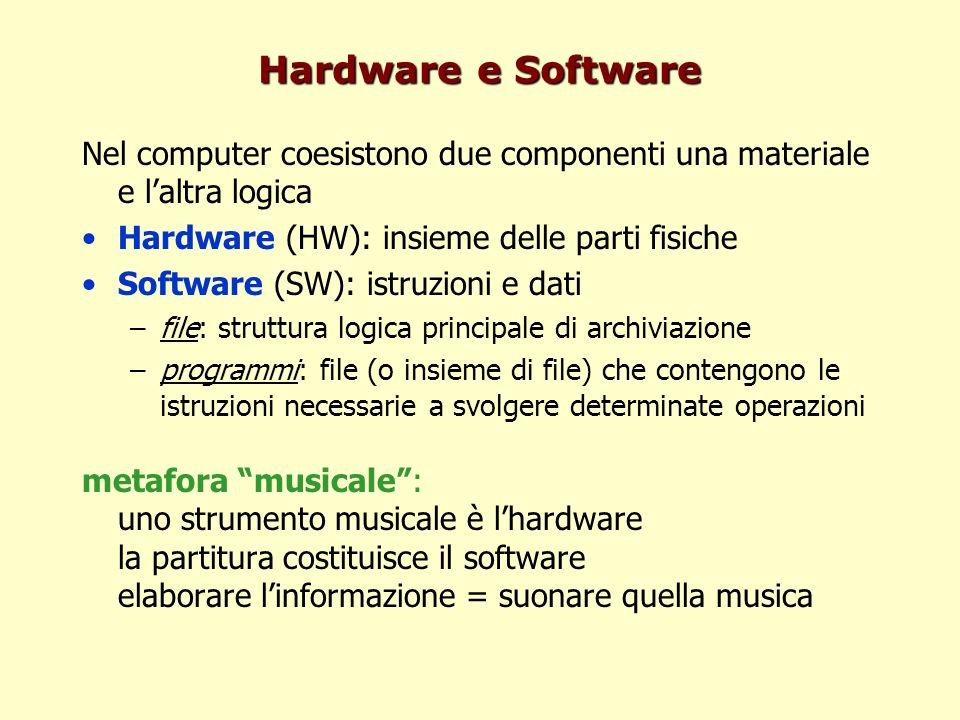 Hardware e Software Nel computer coesistono due componenti una materiale e l'altra logica. Hardware (HW): insieme delle parti fisiche.