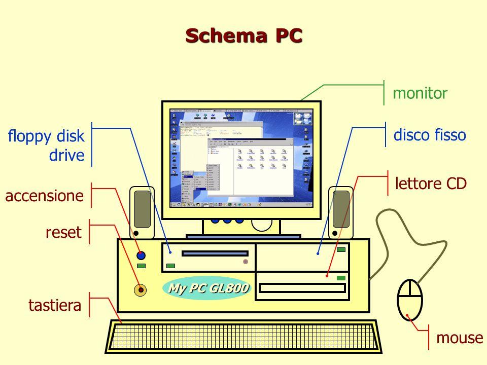 Schema PC monitor C:\> floppy disk drive disco fisso lettore CD