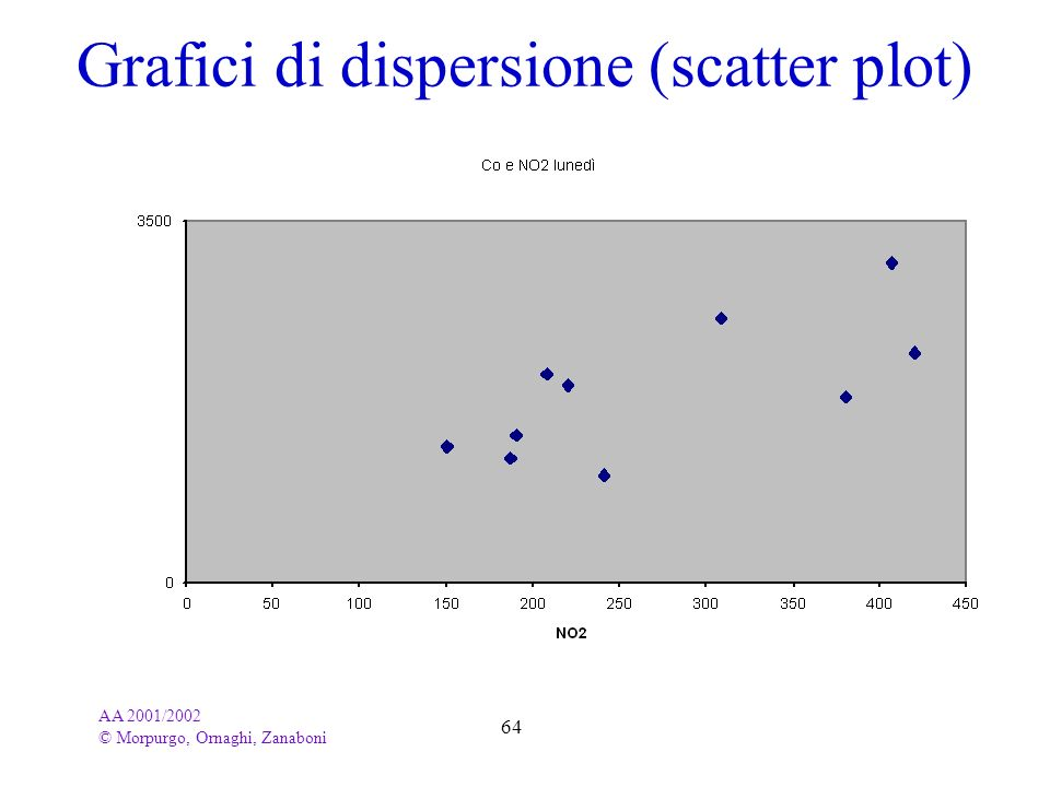 Grafici di dispersione (scatter plot)