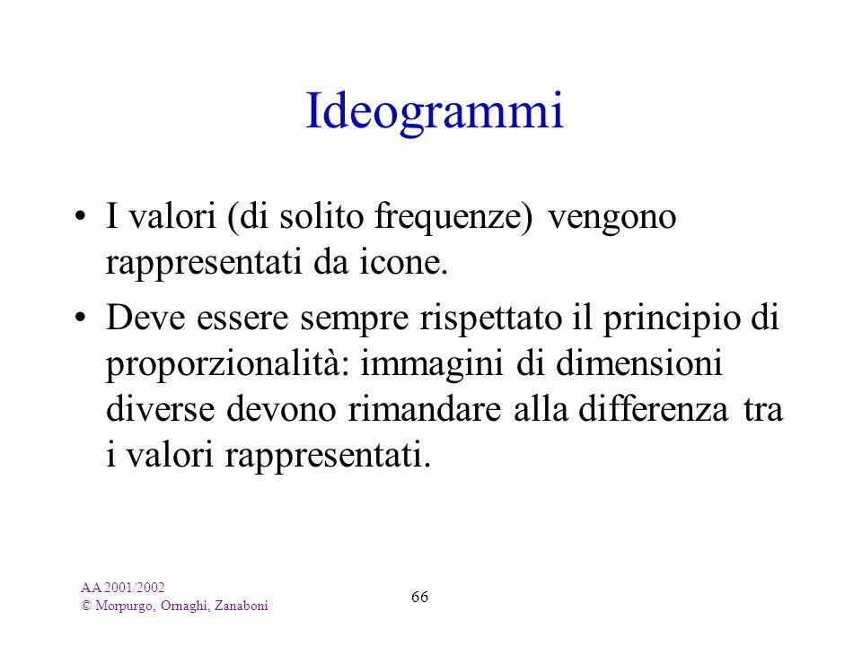 Ideogrammi I valori (di solito frequenze) vengono rappresentati da icone.