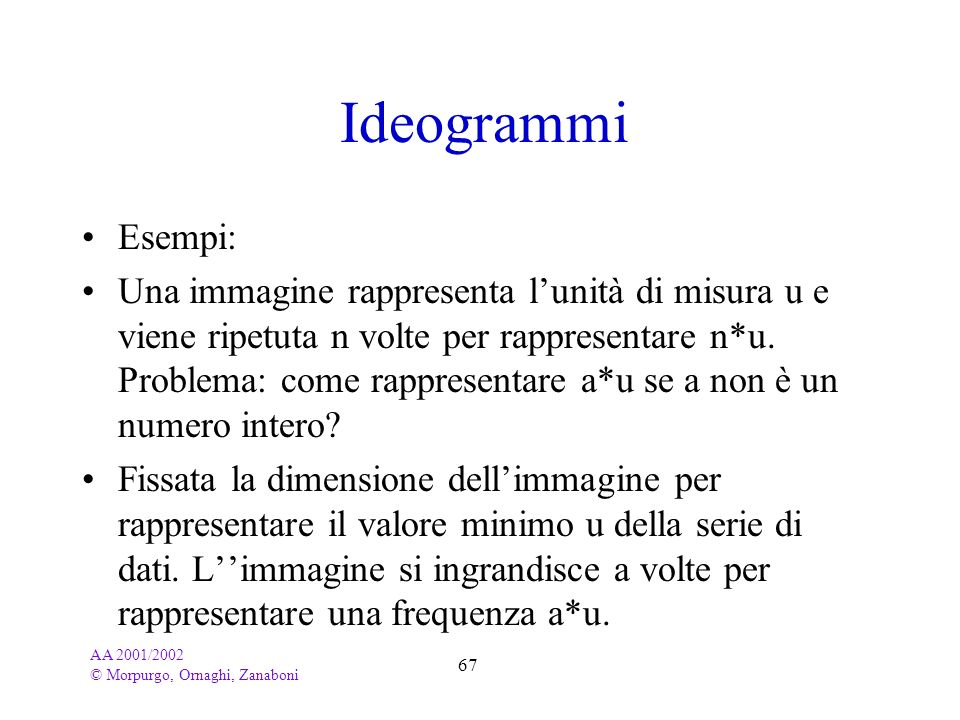 Ideogrammi Esempi: