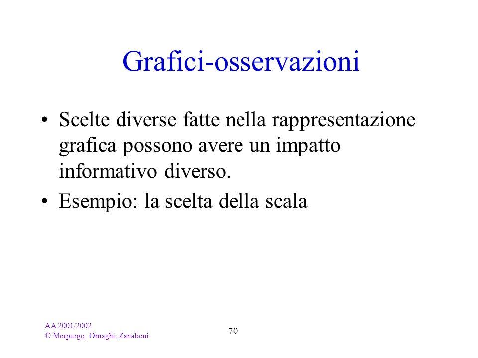 Grafici-osservazioni