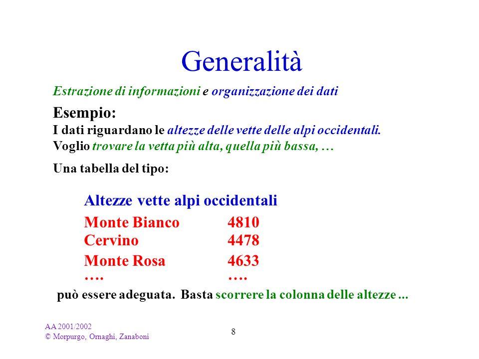 Generalità Esempio: Altezze vette alpi occidentali Monte Bianco 4810
