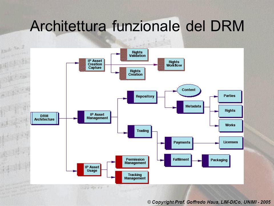 Architettura funzionale del DRM