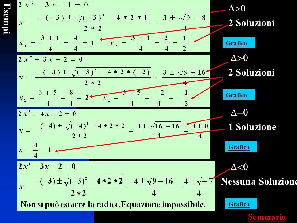 D>0 Esempi 2 Soluzioni D>0 2 Soluzioni D=0 1 Soluzione D<0