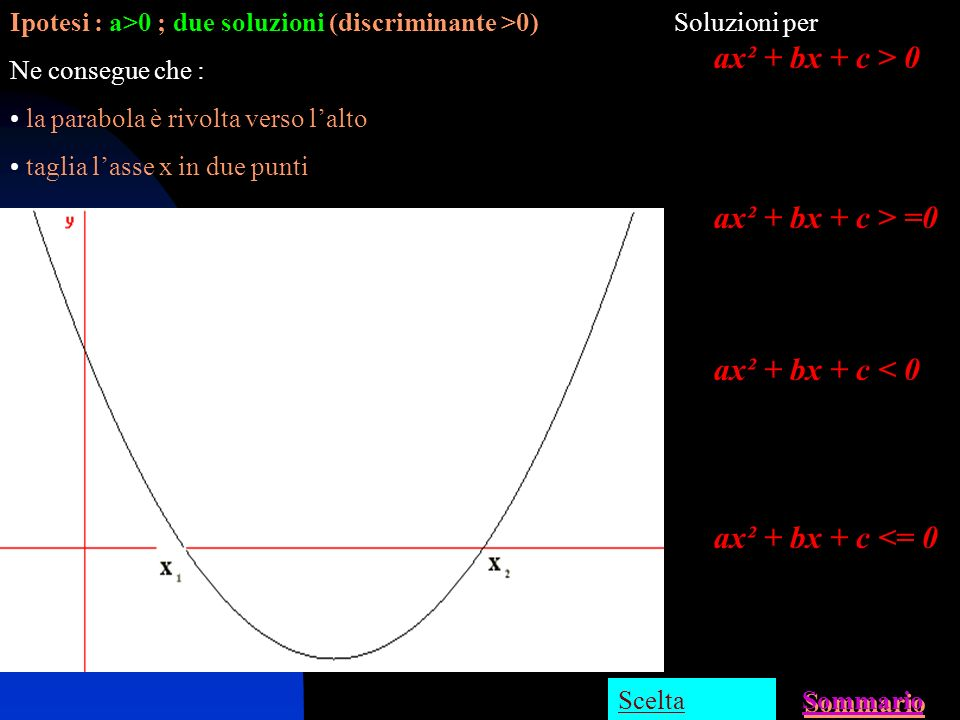 ax² + bx + c > 0 ax² + bx + c > =0 ax² + bx + c < 0