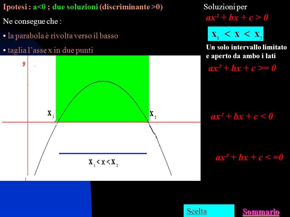 ax² + bx + c > 0 ax² + bx + c >= 0 ax² + bx + c < 0