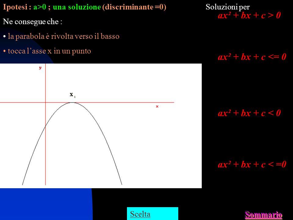 ax² + bx + c > 0 ax² + bx + c <= 0 ax² + bx + c < 0