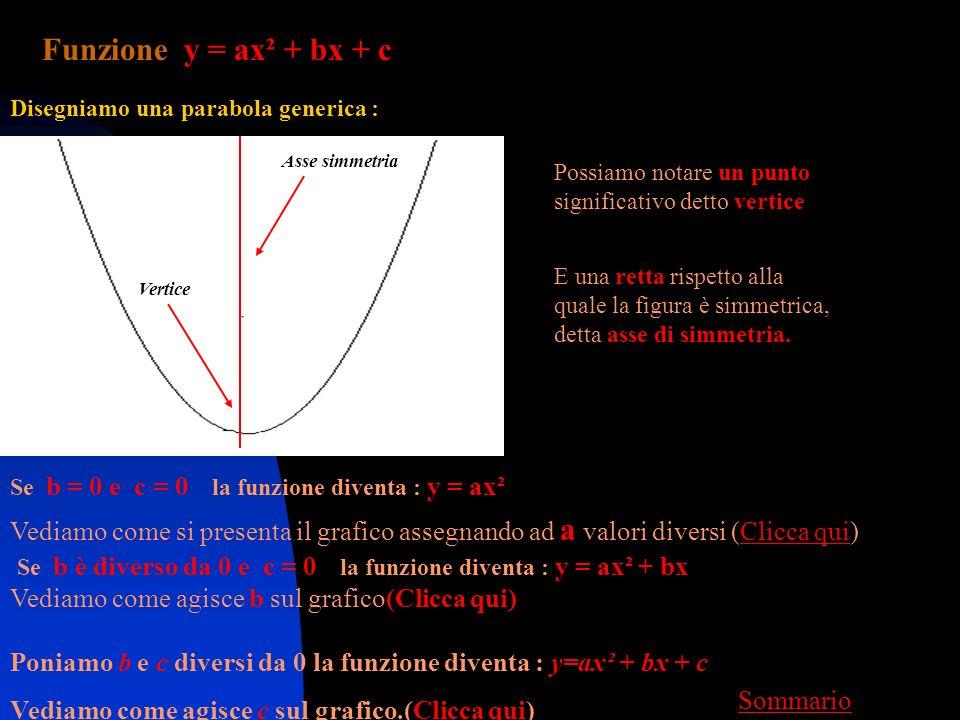 Funzione y = ax² + bx + c Disegniamo una parabola generica : Asse simmetria. Possiamo notare un punto.